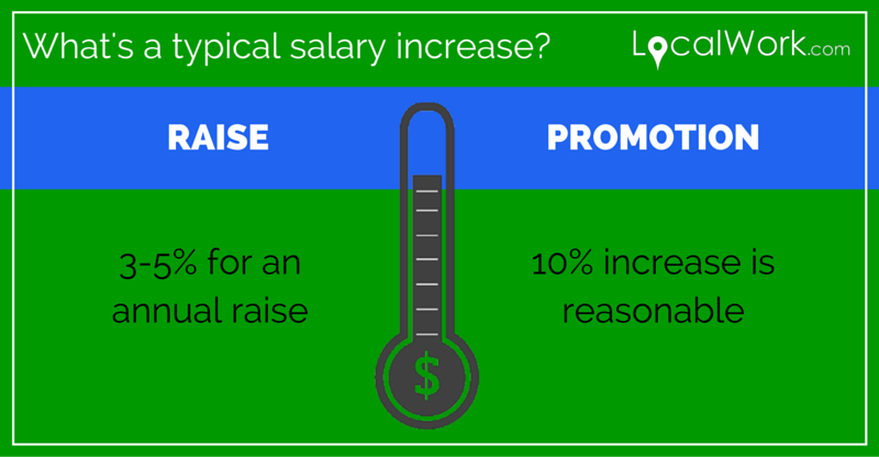 Realistic raises in salary